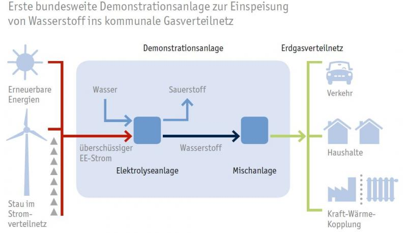 Grafik: Einspeisung von Erneuerbare Energien Strom ins kommunale Gasverteilnetz