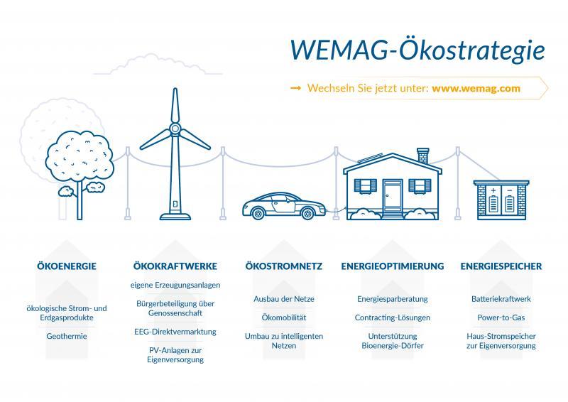Ökostrategie der WEMAG