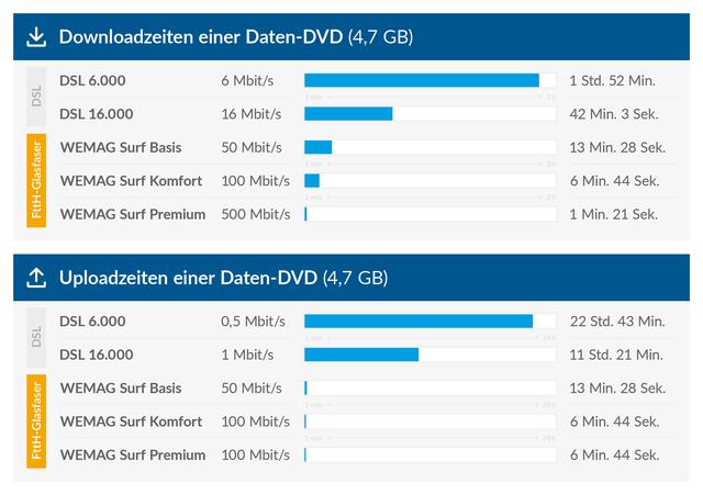 Downloadzeiten und Uploadzeiten einer Daten-DVD