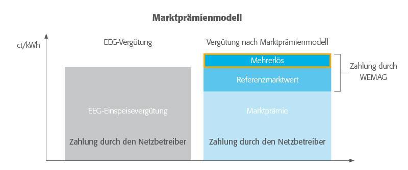Marktprämienmodell für Direktvermarktung Bestandsanlagen