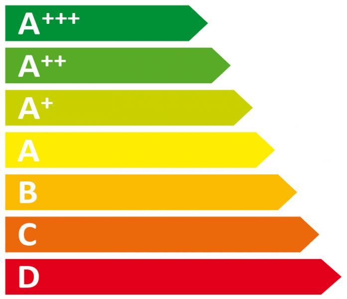 Die Energieeffizienzklassenkennzeichnung A++, A++. A+, A, B, C und D
