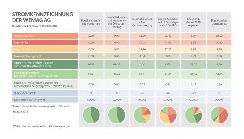 Stromkennzeichnung 2020