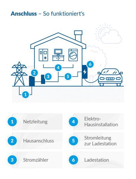 Anschluss Elektromobilität Zuhause