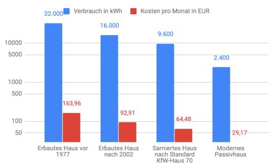 Säulendiagram mit dem verbrauch in kWh - Erbautes Haus vor 1977 mit 32.000 kWh und monatlichen Kosten von 163,96 €. Erbautes Haus nach 2002 mit 16.000 kWh Verbrauch und monatlichen Kosten von 92,91 € im Monat.