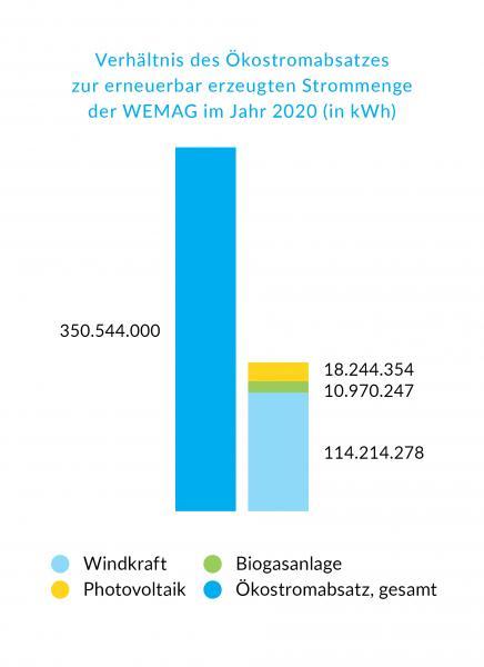 Verhältnis des Ökostromabsatzes 2020