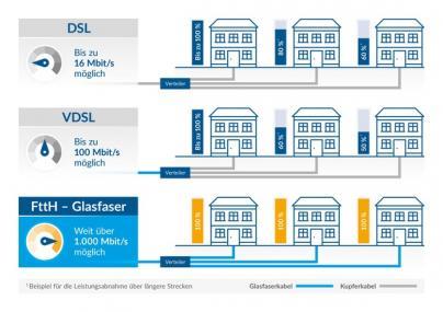 Vergleich DSL VDSL FttH-Glasfaser