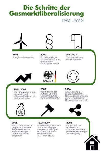 Die Entwicklung der Gasmarktliberalisierung von 1998 bis ins jahr 2008 grafisch dargestellt mit einer grünen Linie die Links oben anfängt und in Wellen rechts unten endet. Aufgezeigt mit einer kleinen Erklärung werden die jeweiligen Jahre